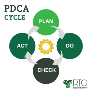 PDCA use in instructional design consulting