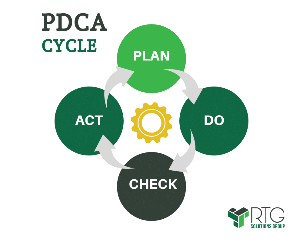 PDCA cycle for project management