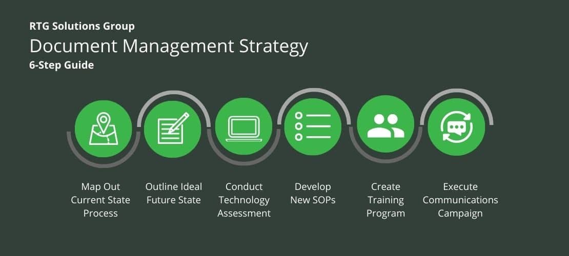 RTG document management strategy